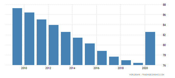 togo self employed total percent of total employed wb data