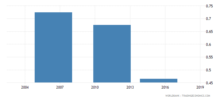 togo share of employed in agriculture  elderly wb data