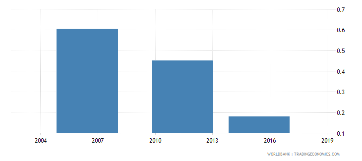 togo share of employed in agriculture  youth wb data