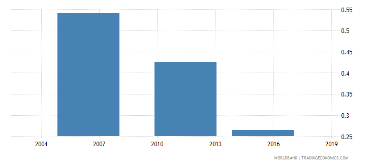 togo share of employed in agriculture total population wb data