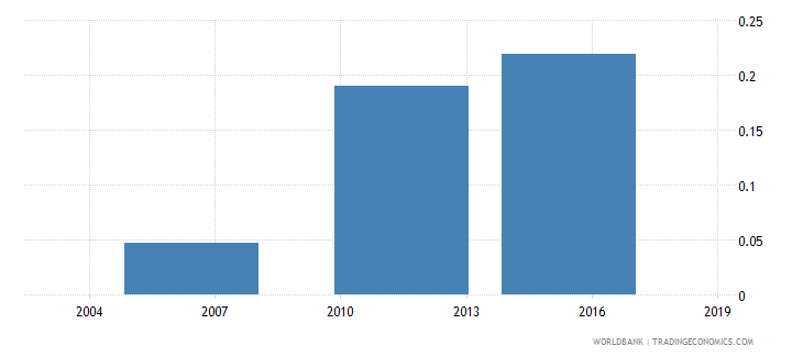 togo share of employed in industry  female wb data