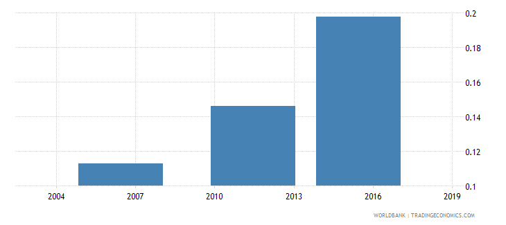 togo share of employed in industry  male wb data