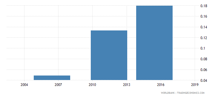 togo share of employed in industry  rural wb data