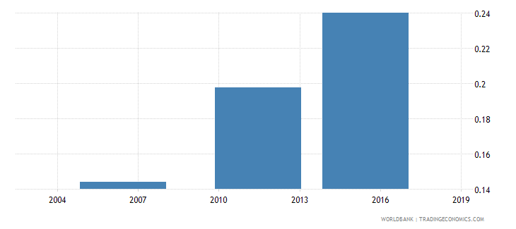 togo share of employed in industry  urban wb data