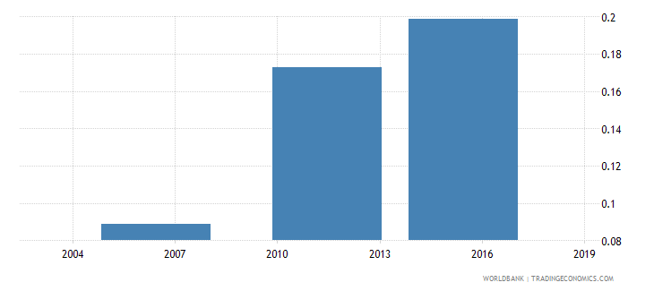 togo share of employed in industry  working age wb data
