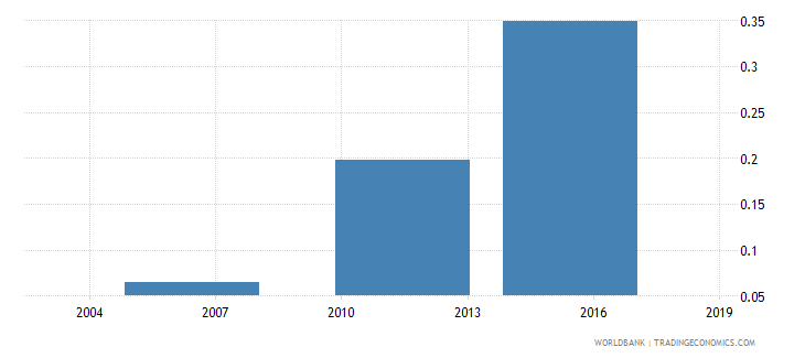 togo share of employed in industry  youth wb data