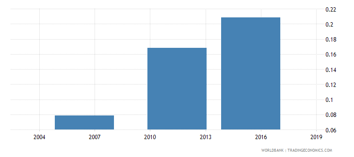 togo share of employed in industry total population wb data