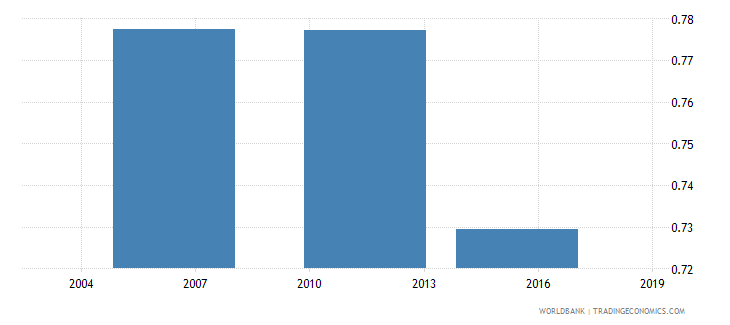 togo share of employed in total population wb data