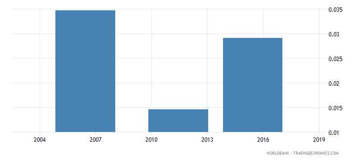 togo share of unemployed  male wb data