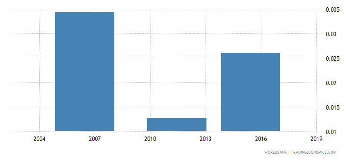 togo share of unemployed in total population wb data