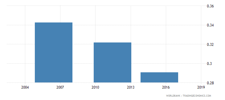 togo share of working age 25 59 in total population wb data