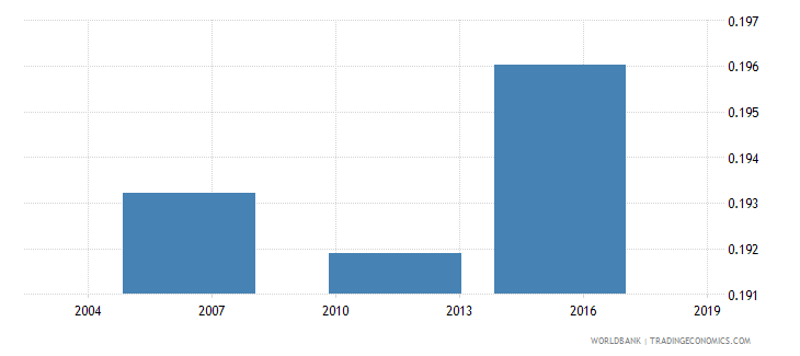 togo share of youth 15 24 in total population  male wb data