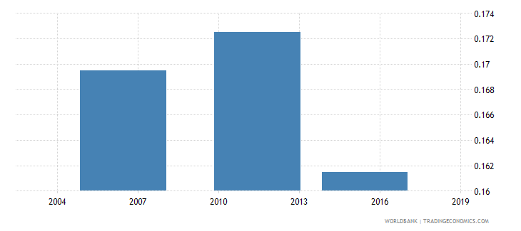 togo share of youth 15 24 in total population  rural wb data