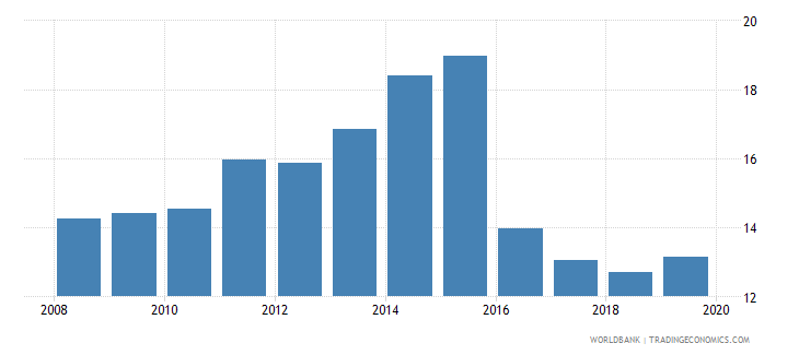 togo tax revenue percent of gdp wb data