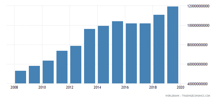 togo taxes on international trade current lcu wb data