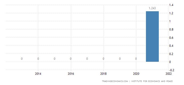 Togo Terrorism Index