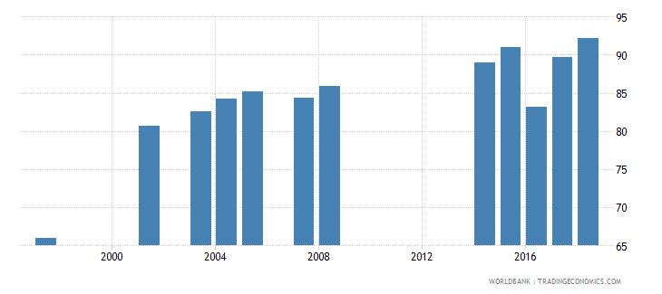 togo total enrollment primary female percent net wb data