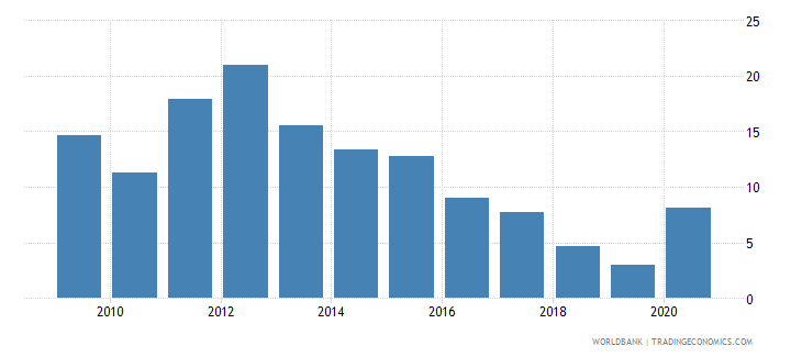 togo total natural resources rents percent of gdp wb data