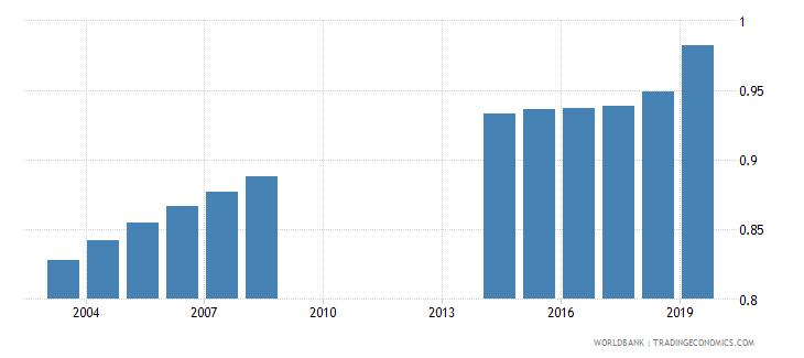 togo total net enrolment rate primary gender parity index gpi wb data