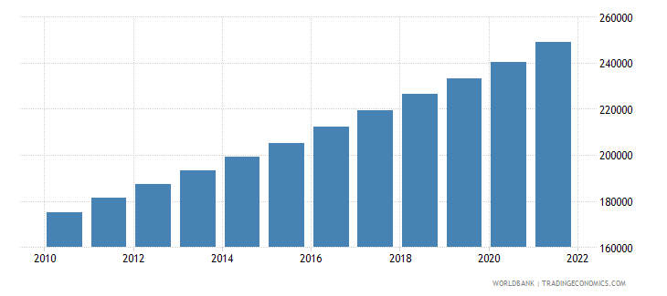 togo total population for age 65 and above only 2005 and 2010 in number of people wb data