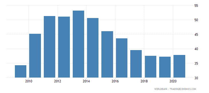 togo transport services percent of commercial service exports wb data