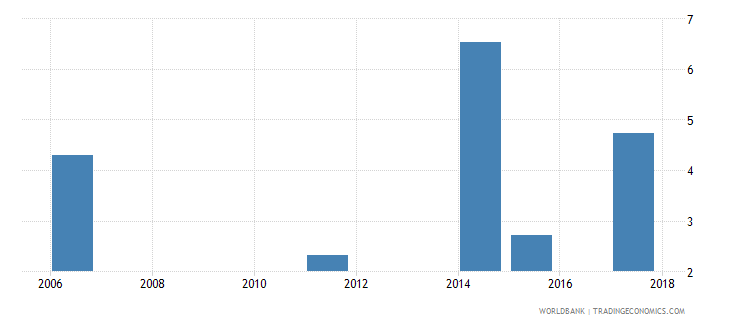 togo unemployment male percent of male labor force national estimate wb data