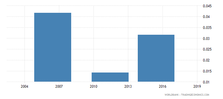 togo unemployment rate  female wb data