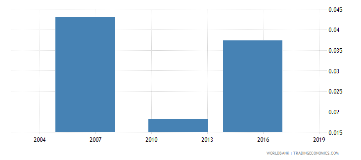togo unemployment rate  male wb data