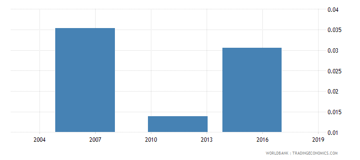 togo unemployment rate  working age wb data