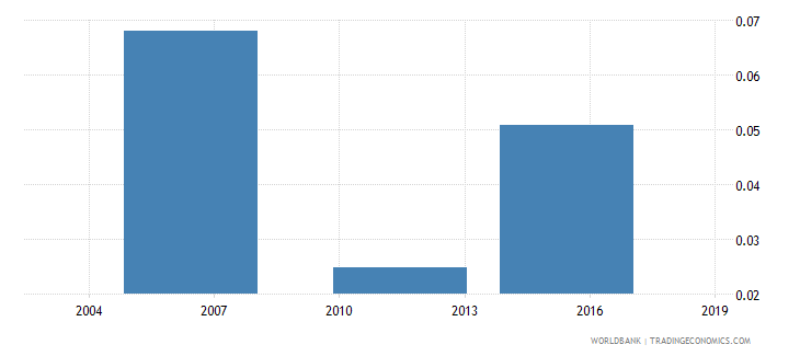 togo unemployment rate  youth wb data