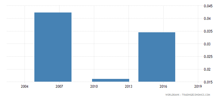 togo unemployment rate in total population wb data