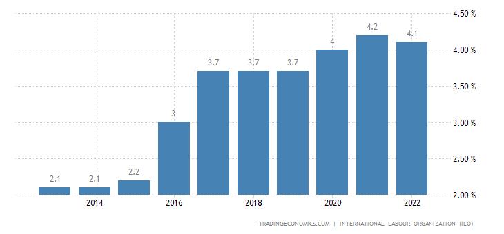 Togo Unemployment Rate