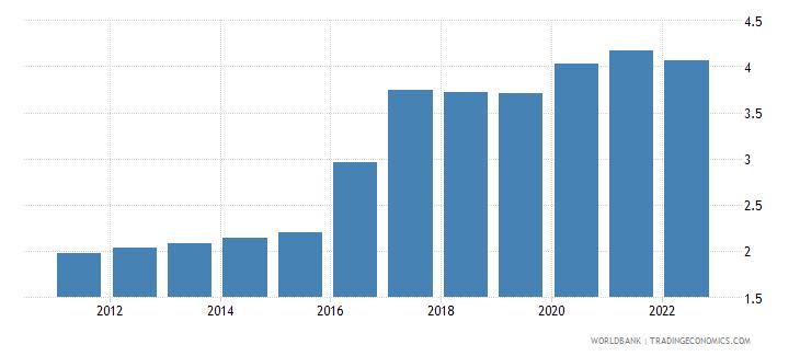 togo unemployment total percent of total labor force modeled ilo estimate wb data