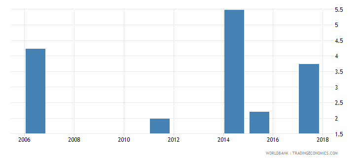 togo unemployment total percent of total labor force national estimate wb data