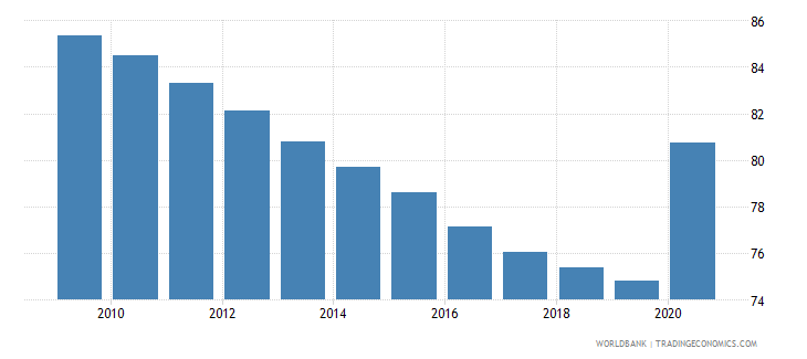 togo vulnerable employment total percent of total employment wb data