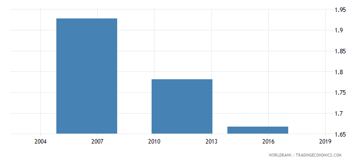togo youth to adult unemployment rate in total population wb data