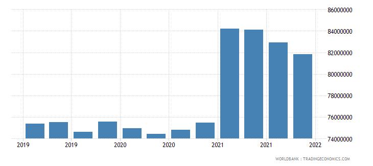 tonga 06_multilateral loans total wb data