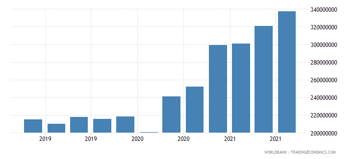 tonga 24_international reserves excluding gold wb data