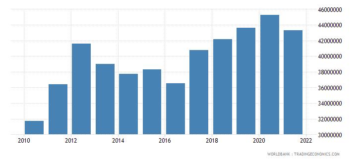 tonga adjusted savings consumption of fixed capital us dollar wb data