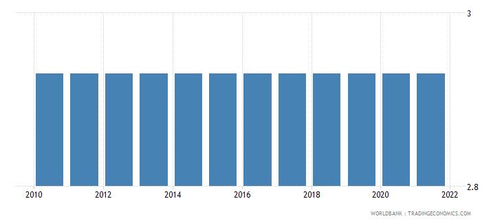 tonga adjusted savings education expenditure percent of gni wb data