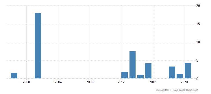 tonga adolescents out of school female percent of female lower secondary school age wb data