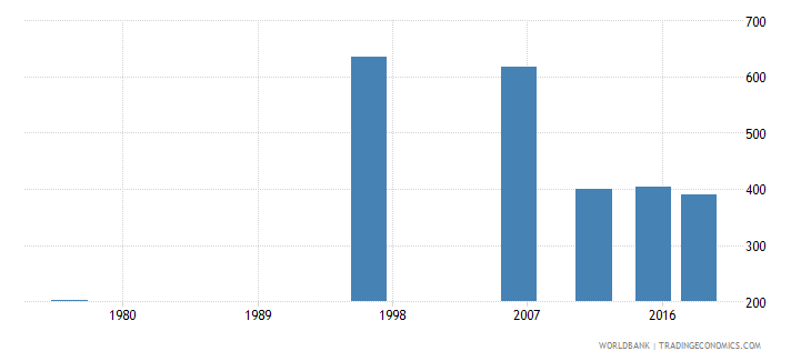 tonga adult illiterate population 15 years both sexes number wb data