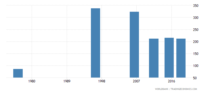 tonga adult illiterate population 15 years male number wb data