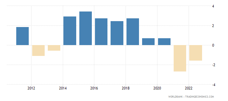 tonga annual percentage growth rate of gdp at market prices based on constant 2010 us dollars  wb data