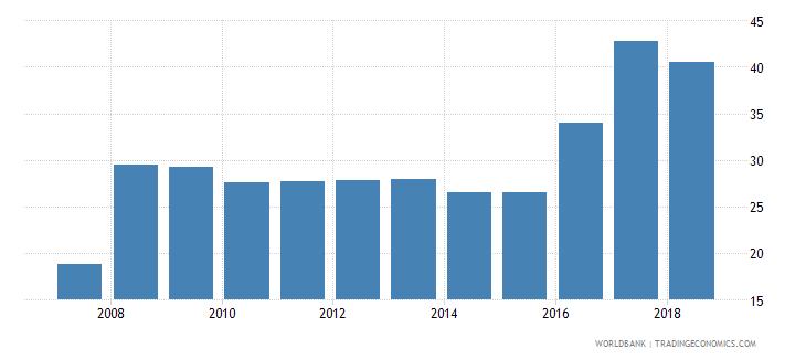 tonga atms per 100000 adults gfd wb data