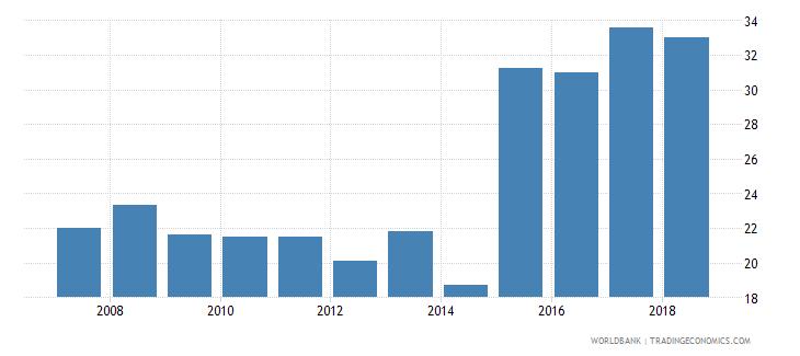 tonga bank branches per 100000 adults wb data