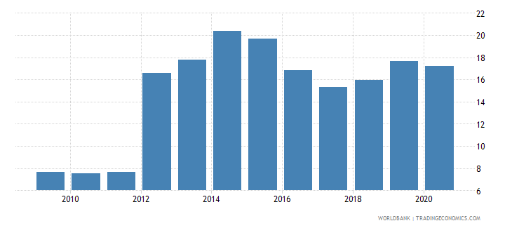 tonga bank capital to assets ratio percent wb data