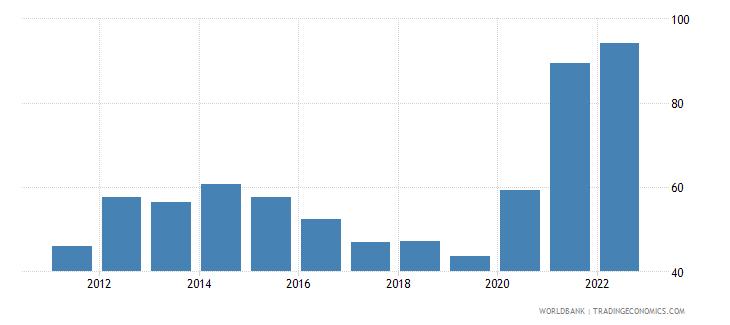 tonga bank liquid reserves to bank assets ratio percent wb data