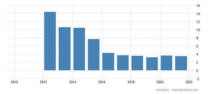 tonga bank nonperfoming loans to total gross loans percent wb data