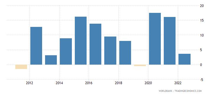 tonga broad money growth annual percent wb data